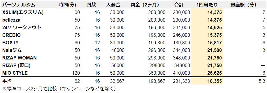パーソナルトレーニング 銀座 料金ランキング
