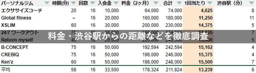 渋谷 パーソナルジム 料金調査