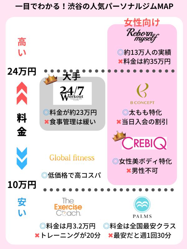 渋谷 パーソナルトレーニングジム おすすめ一覧