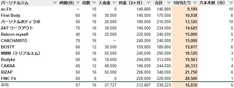 六本木 パーソナルジム 料金安い ランキング