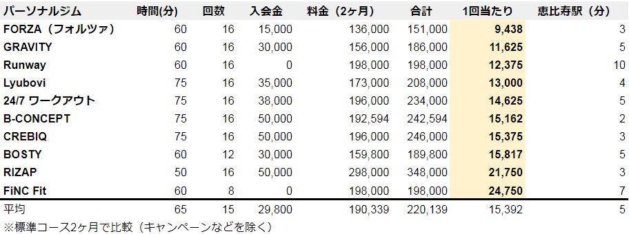 恵比寿 パーソナルジム安いランキング