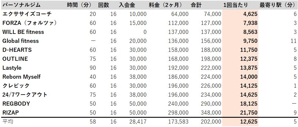 新宿 パーソナルジム 安い料金 ランキング
