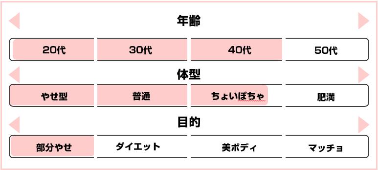B-CONCEPT(恵比寿店)おすすめ体型