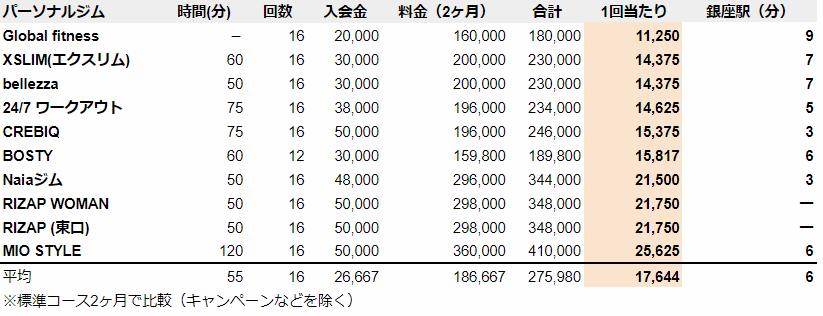 銀座 パーソナルトレーニングジム 料金