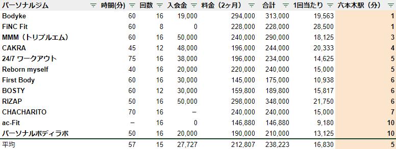 六本木 パーソナルジム 駅チカ ランキング