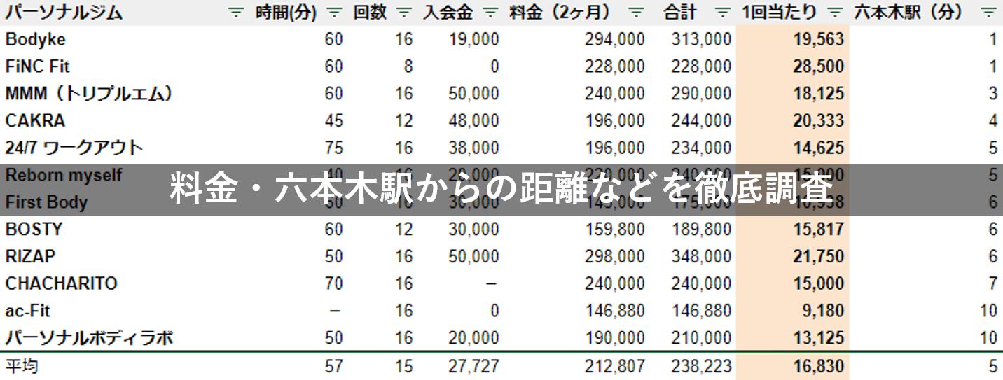 六本木 パーソナルジム 料金 駅チカ 徹底比較