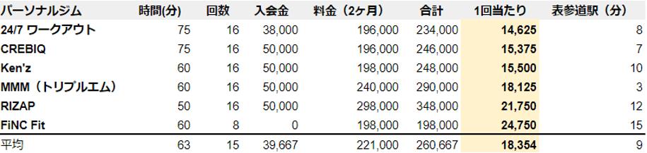 表参道 パーソナルジム 料金 安い ランキング