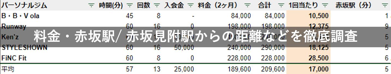 赤坂 パーソナルジム 料金 駅チカ 徹底比較