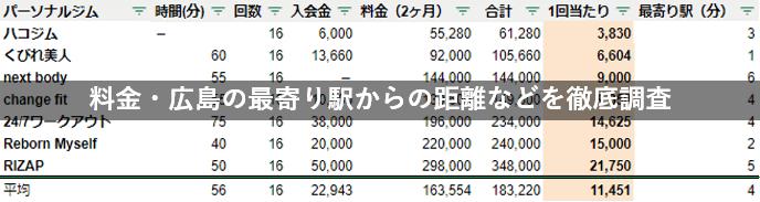 広島 パーソナルジム 料金 駅チカ 徹底比較