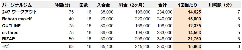 川崎 パーソナルトレーニングジム 比較