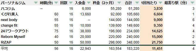 広島 パーソナルジム 料金 安い ランキング