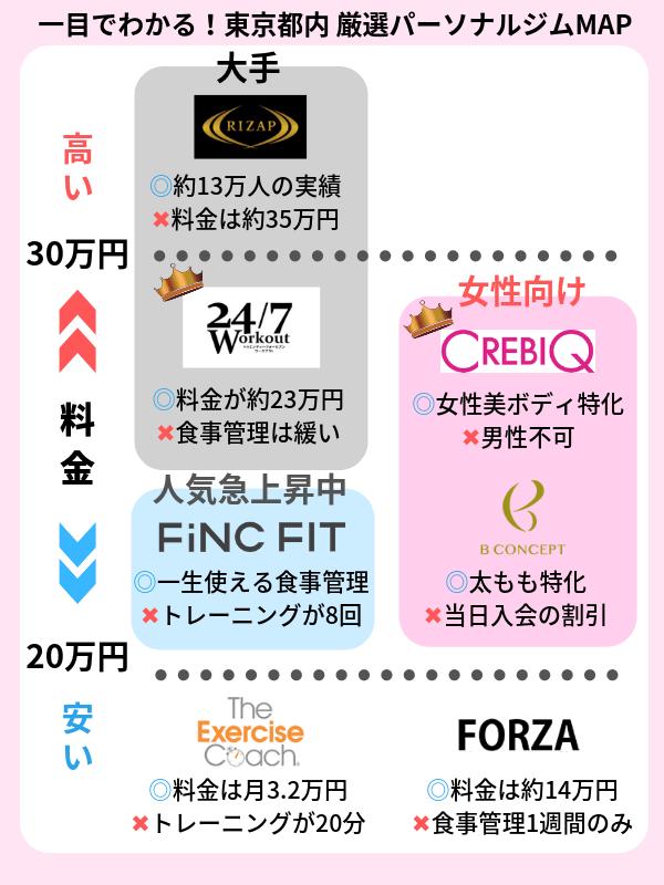 東京 おすすめパーソナルトレーニングジム 一覧