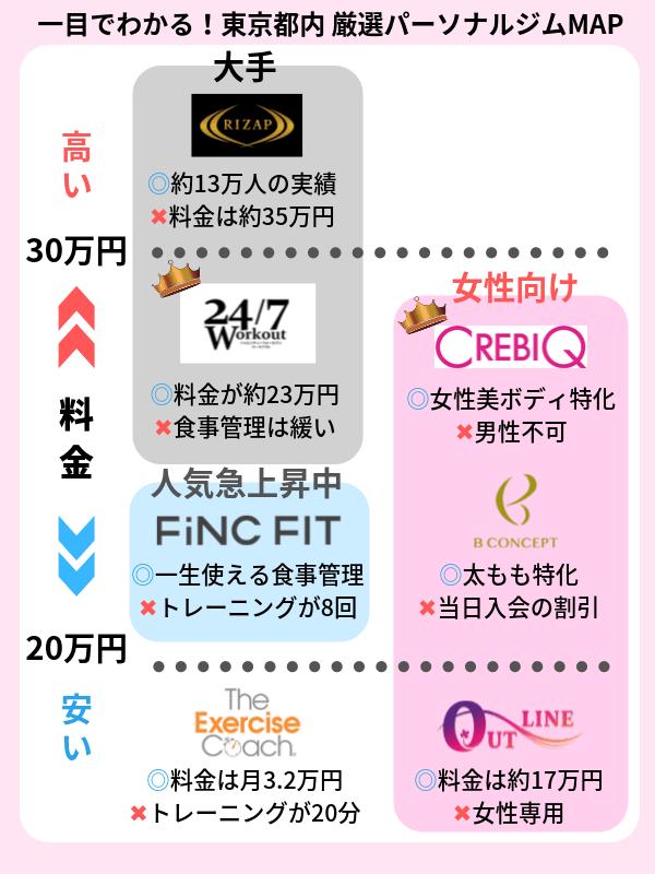 東京 パーソナルトレーニングジム おすすめ一覧