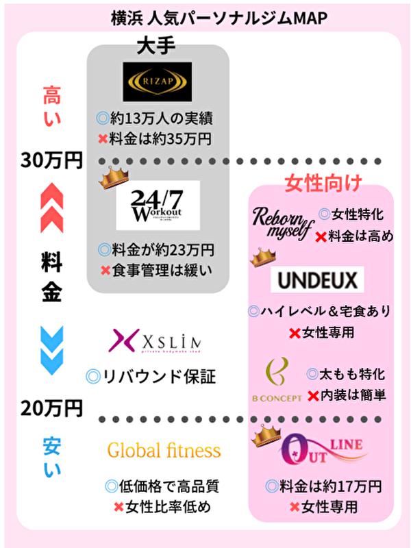 横浜 人気パーソナルトレーニングジム
