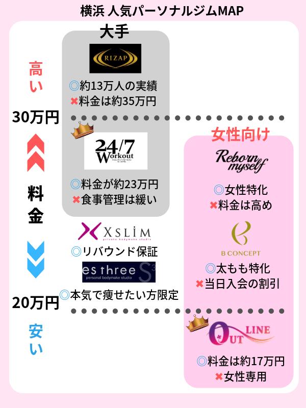 横浜 パーソナルトレーニングジム おすすめ一覧