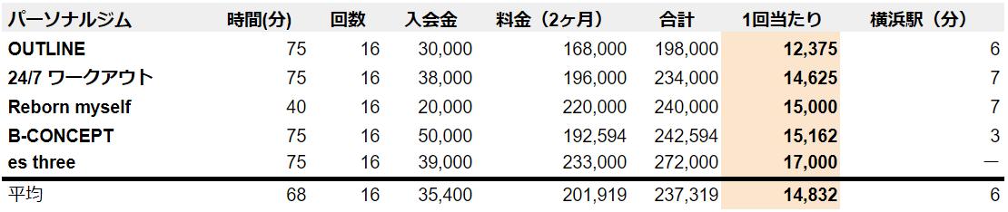 横浜 パーソナルトレーニングジム 料金表