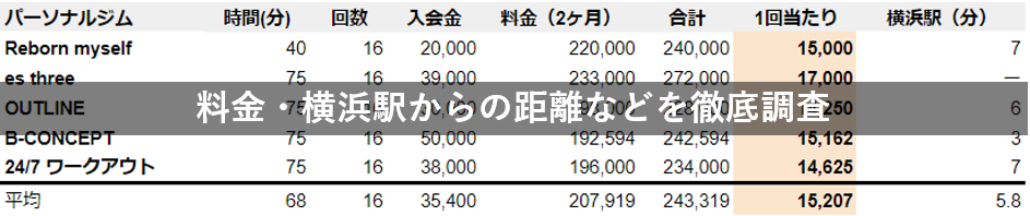 横浜 パーソナルトレーニング 徹底比較