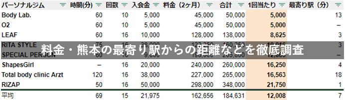 熊本 パーソナルジム 料金 駅チカ 徹底比較