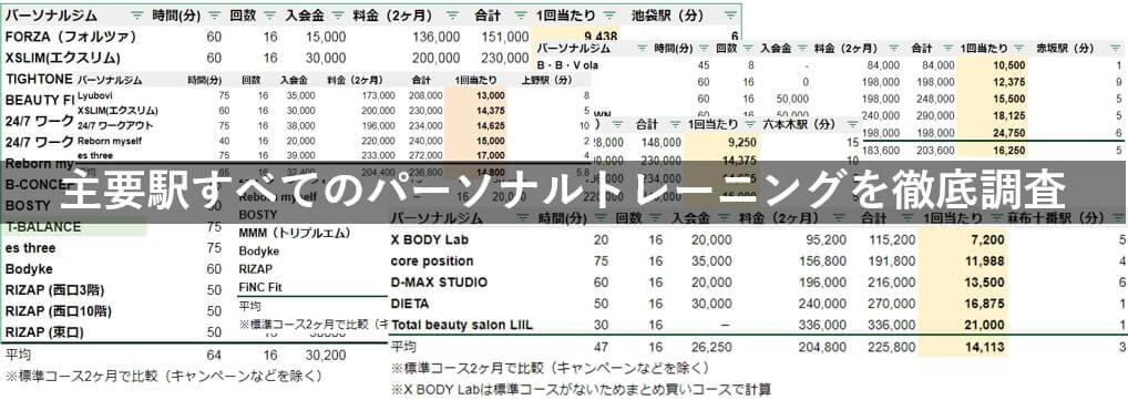 東京都内 パーソナルトレーニングジム 料金 比較 (1)