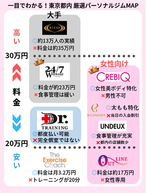 東京都内 パーソナルジムマップ