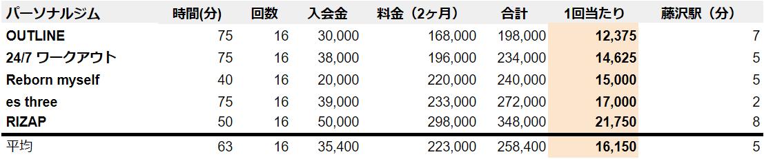 藤沢 パーソナルトレーニングジム 料金表