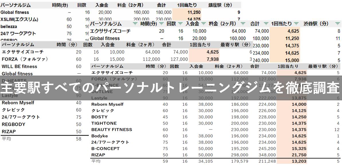 東京都内 パーソナルトレーニングジム 料金 比較