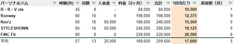 赤坂 パーソナルジム 料金 安い ランキング