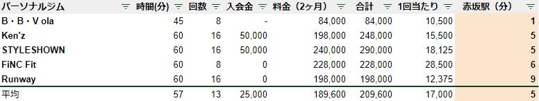 赤坂 パーソナルジム 駅チカ ランキング