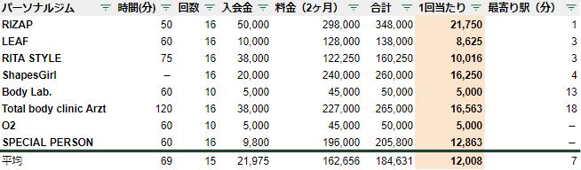 熊本 パーソナルジム 駅チカ ランキング