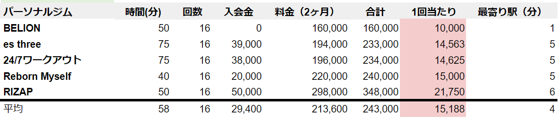 名古屋 パーソナルトレーニング 料金安い順