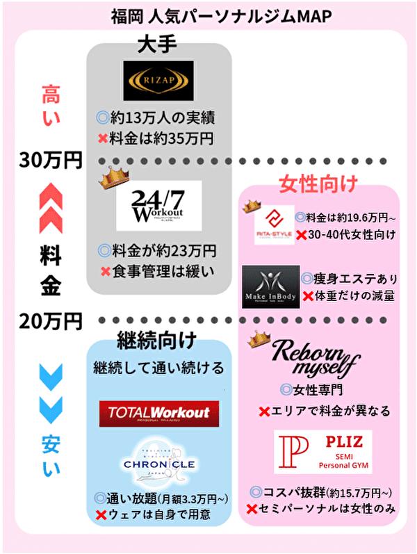 福岡 おすすめパーソナルトレーニングジムMAP