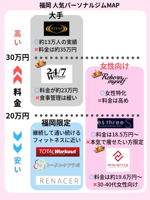 福岡 パーソナルトレーニングジム おすすめ一覧