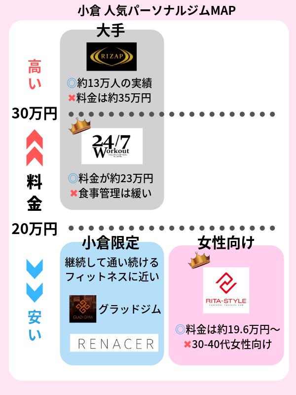 小倉 パーソナルトレーニングジム おすすめ一覧