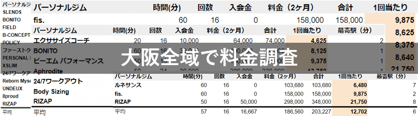 大阪 パーソナルトレーニングジム 料金安い