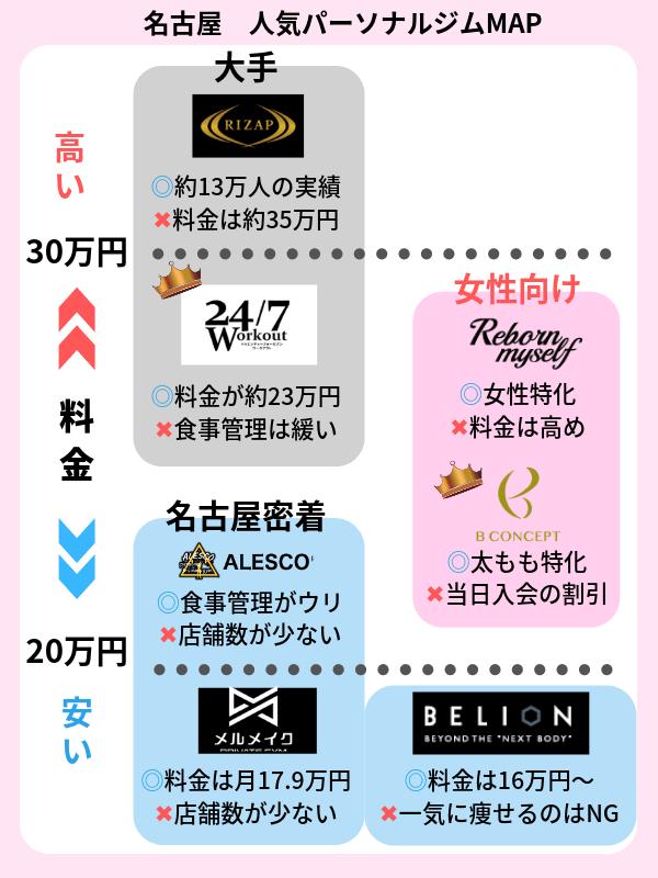 名古屋 パーソナルトレーニングジム おすすめ一覧