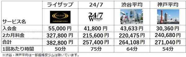 247ワークアウト 料金比較(ライザップ)