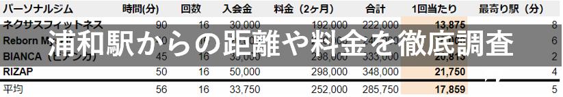 浦和駅からの距離や料金を徹底調査