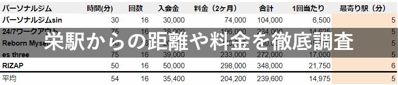 栄駅 パーソナルジム 調査