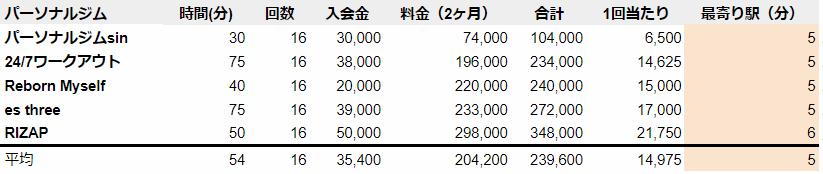 栄駅 料金安い パーソナルジムランキング