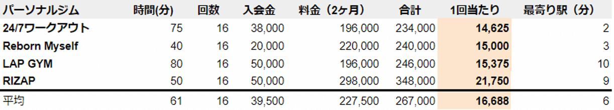 和歌山 パーソナルジム 料金安い