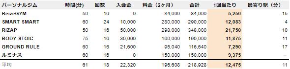 北九州 パーソナルジム 料金比較