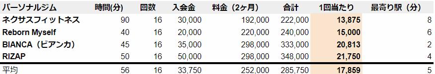 浦和 パーソナルジム 料金安い順 (1)