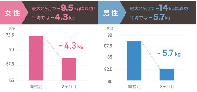 Finc fit 体重減量
