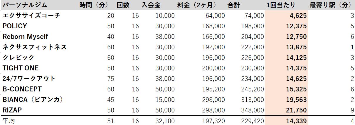 埼玉 パーソナルジム 料金安い順