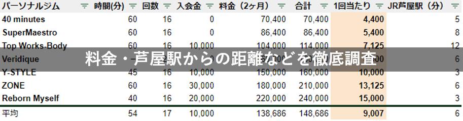 芦屋 パーソナルジム 料金 駅チカ 徹底比較