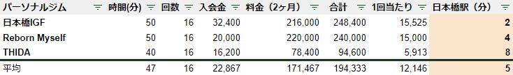 日本橋 パーソナルジム 駅チカ ランキング