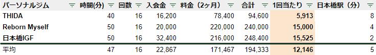 日本橋 パーソナルジム 料金 安い ランキング