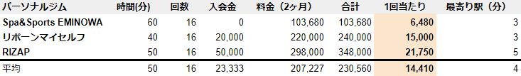所沢 パーソナルジム 料金 安い ランキング