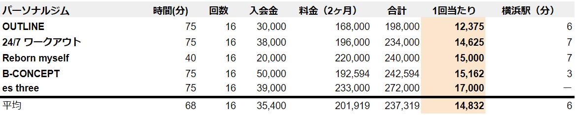 横浜 パーソナルジム 料金 安い