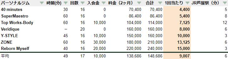 芦屋 パーソナルジム 料金 安い ランキング